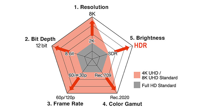 5 factors for image quality